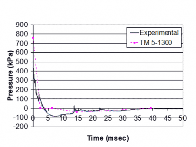 Blast pressure vs. time – correlation of test pressure vs. theoretical 50 pounds TNT at 50 feet standoff distance