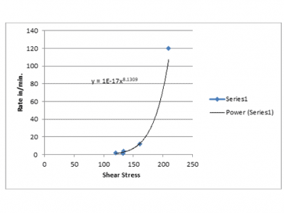 Test results for structural adhesive high strain rate lap shear