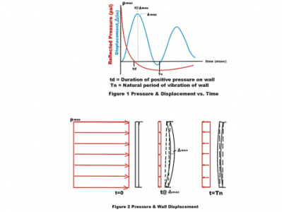 Typical time history of B2WS response to explosive blast pressures